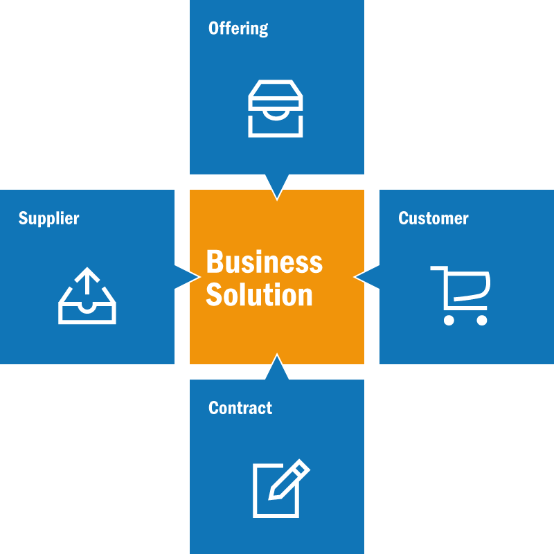 Grafik_wie_wird_Business_solution_umgesetzt_rgb